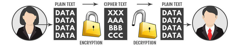 What is cryptography